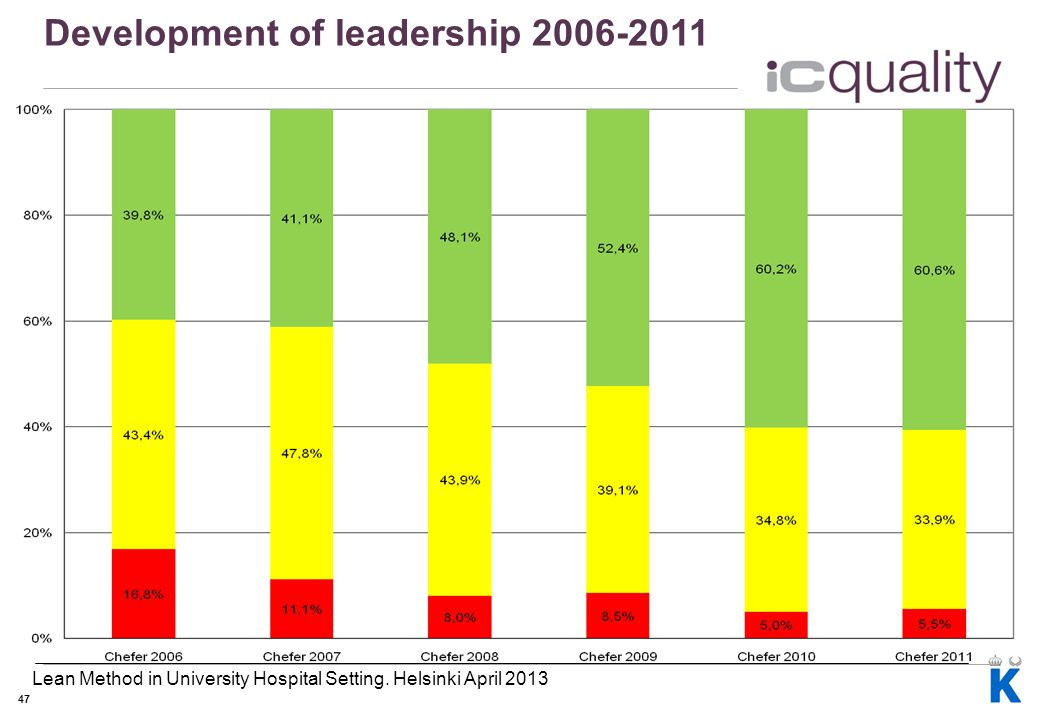 47 Development of leadership 2006-2011 Lean Method in University Hospital Setting. Helsinki April 2013