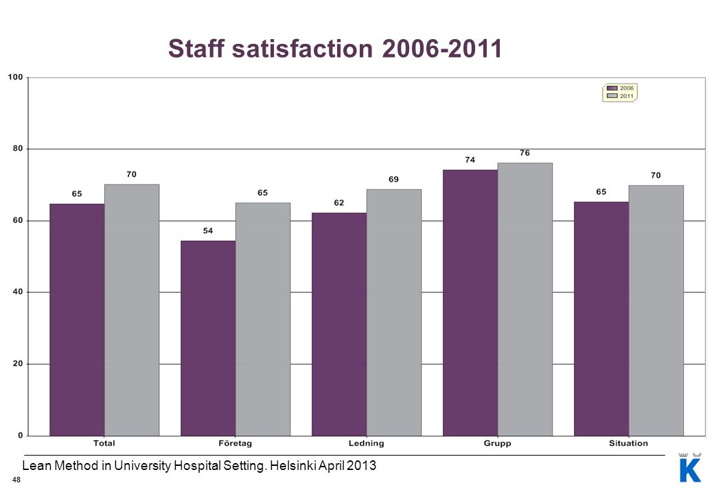 48 Staff satisfaction 2006-2011 Lean Method in University Hospital Setting. Helsinki April 2013