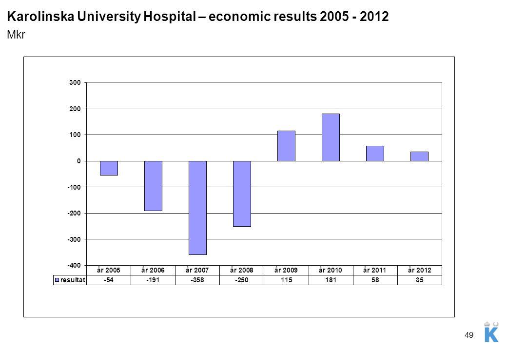 49 Karolinska University Hospital – economic results 2005 - 2012 Mkr