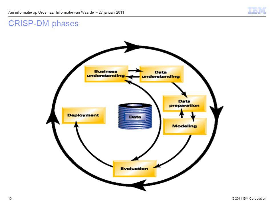 © 2011 IBM Corporation Van informatie op Orde naar Informatie van Waarde – 27 januari 2011 CRISP-DM phases 13