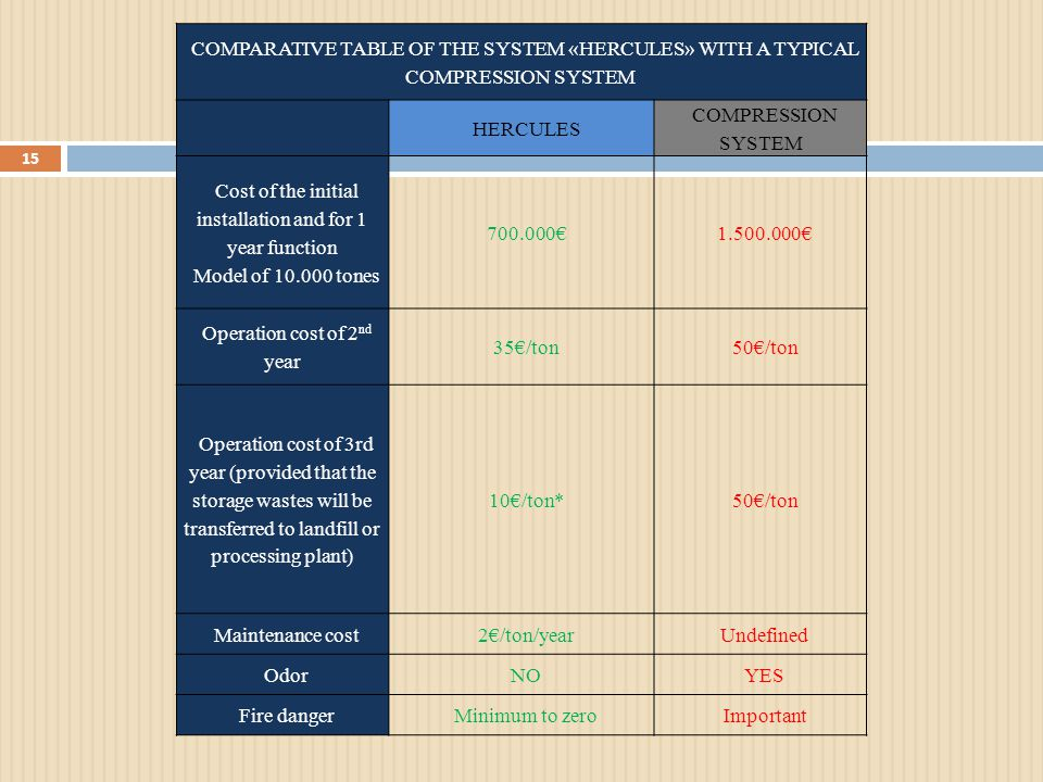 COMPARATIVE TABLE OF THE SYSTEM «HERCULES» WITH A TYPICAL COMPRESSION SYSTEM HERCULES COMPRESSION SYSTEM Cost of the initial installation and for 1 year function Model of 10.000 tones 700.000€1.500.000€ Operation cost of 2 nd year 35€/ton50€/ton Operation cost of 3rd year (provided that the storage wastes will be transferred to landfill or processing plant) 10€/ton*50€/ton Maintenance cost2€/ton/yearUndefined OdorNOYES Fire dangerMinimum to zeroImportant 15