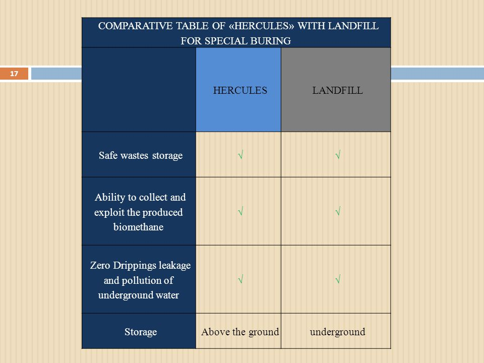COMPARATIVE TABLE OF «HERCULES» WITH LANDFILL FOR SPECIAL BURING HERCULESLANDFILL Safe wastes storage√√ Ability to collect and exploit the produced biomethane √√ Zero Drippings leakage and pollution of underground water √√ StorageAbove the groundunderground 17
