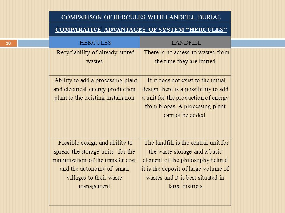 "COMPARISON OF HERCULES WITH LANDFILL BURIAL COMPARATIVE ADVANTAGES OF SYSTEM ""HERCULES"" HERCULESLANDFILL Recyclability of already stored wastes There"