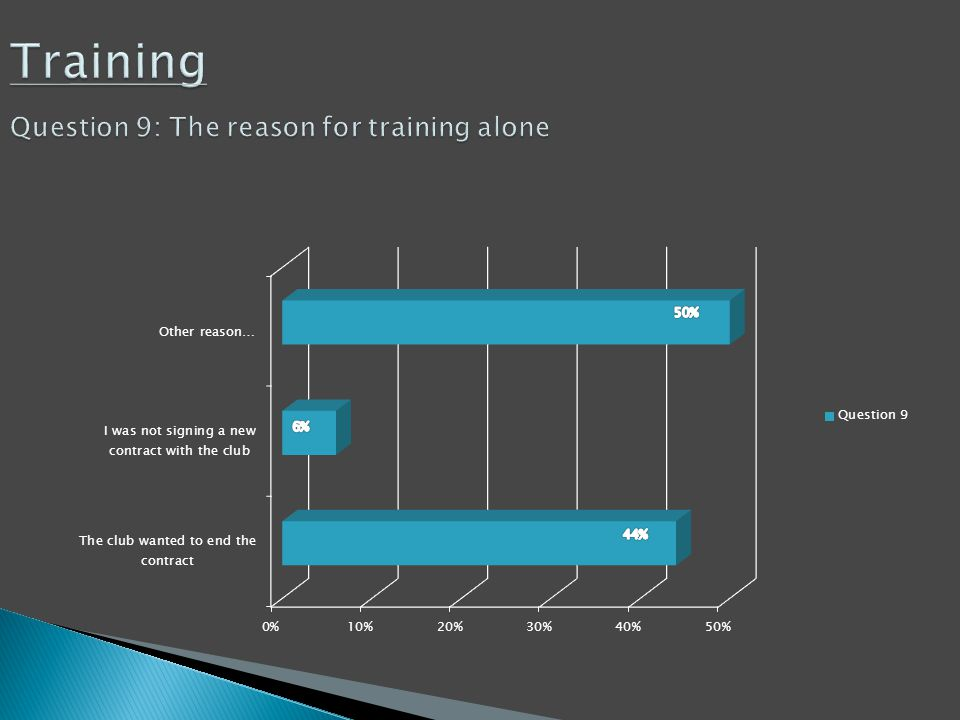 Training Question 9: The reason for training alone Training Question 9: The reason for training alone