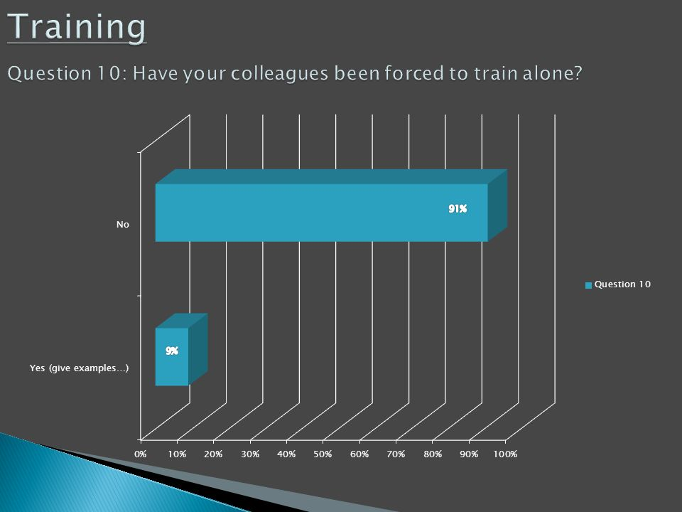 Training Question 10: Have your colleagues been forced to train alone? Training Question 10: Have your colleagues been forced to train alone?
