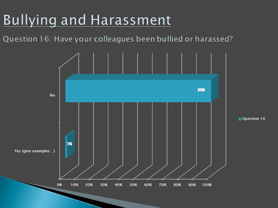 Bullying and Harassment Question 16: Have your colleagues been bullied or harassed? Bullying and Harassment Question 16: Have your colleagues been bul