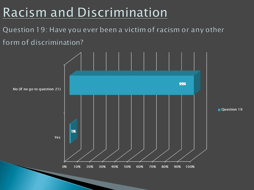 Racism and Discrimination Question 19: Have you ever been a victim of racism or any other form of discrimination? Racism and Discrimination Question 1