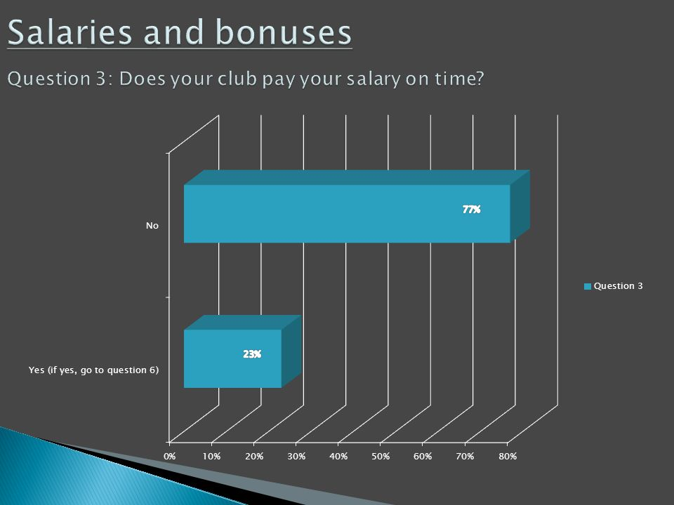 Salaries and bonuses Question 3: Does your club pay your salary on time?