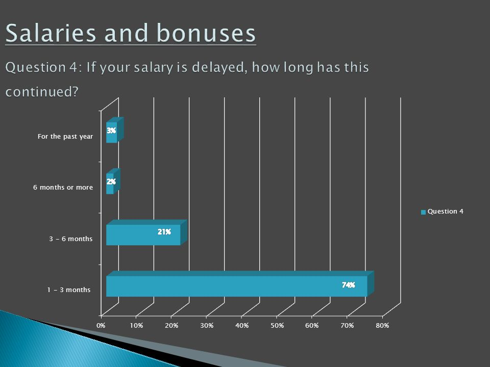 Salaries and bonuses Question 4: If your salary is delayed, how long has this continued?