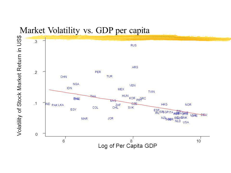 Market Volatility vs. Market Maturity Volatility of Stock Market Return in US$ Market Capitalization/GDP (LUX dropped) 050100150 0.1.2.3 RUS IDN CHN T