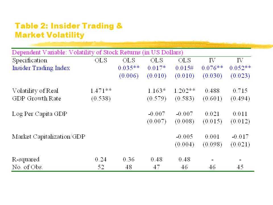 Market Volatility vs. Insider Trading Volatility of Stock Market Return in US$ Insider Trading Index 0123 0.1.2.3 DEU DNK GBR IRL SGP NZL LUX SWE CHE