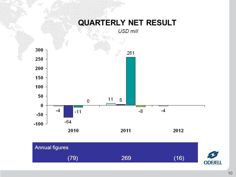 10 Annual figures (79) 269 (16) QUARTERLY NET RESULT USD mill