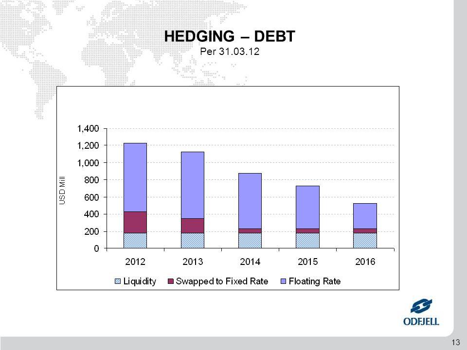 13 HEDGING – DEBT Per 31.03.12