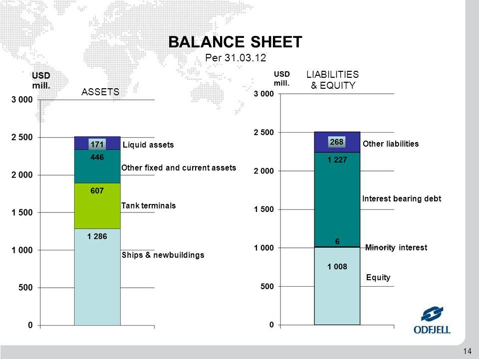 14 LIABILITIES & EQUITY ASSETS Ships & newbuildings Tank terminals Other fixed and current assets Other liabilities Interest bearing debt Equity BALANCE SHEET Per 31.03.12 Minority interest Liquid assets