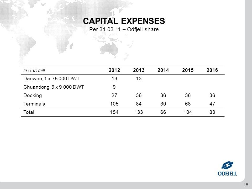 15 CAPITAL EXPENSES Per 31.03.11 – Odfjell share In USD mill 20122013201420152016 Daewoo, 1 x 75 000 DWT13 Chuandong, 3 x 9 000 DWT9 Docking2736 Terminals10584306847 Total1541336610483