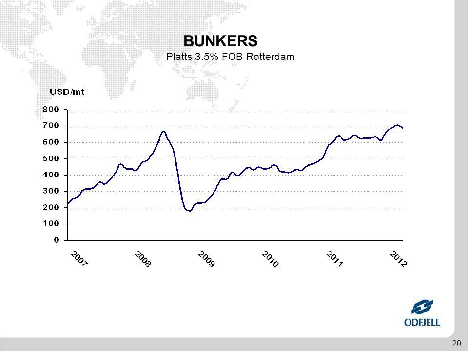 20 BUNKERS Platts 3.5% FOB Rotterdam