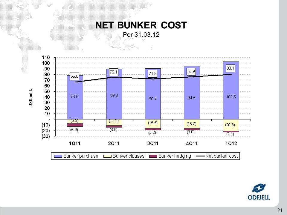 21 NET BUNKER COST Per 31.03.12
