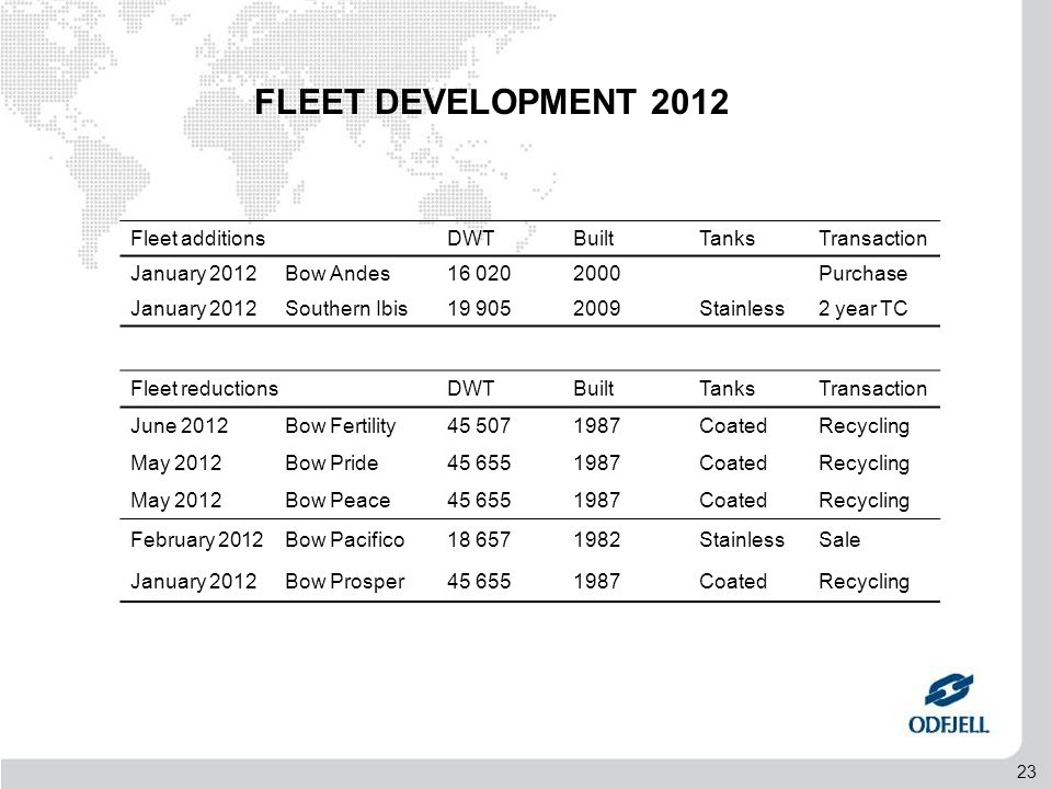 23 FLEET DEVELOPMENT 2012 Fleet additionsDWTBuiltTanksTransaction January 2012Bow Andes16 0202000Purchase January 2012Southern Ibis19 9052009Stainless2 year TC Fleet reductionsDWTBuiltTanksTransaction June 2012Bow Fertility45 5071987CoatedRecycling May 2012Bow Pride45 6551987CoatedRecycling May 2012Bow Peace45 6551987CoatedRecycling February 2012Bow Pacifico18 6571982StainlessSale January 2012Bow Prosper45 6551987CoatedRecycling