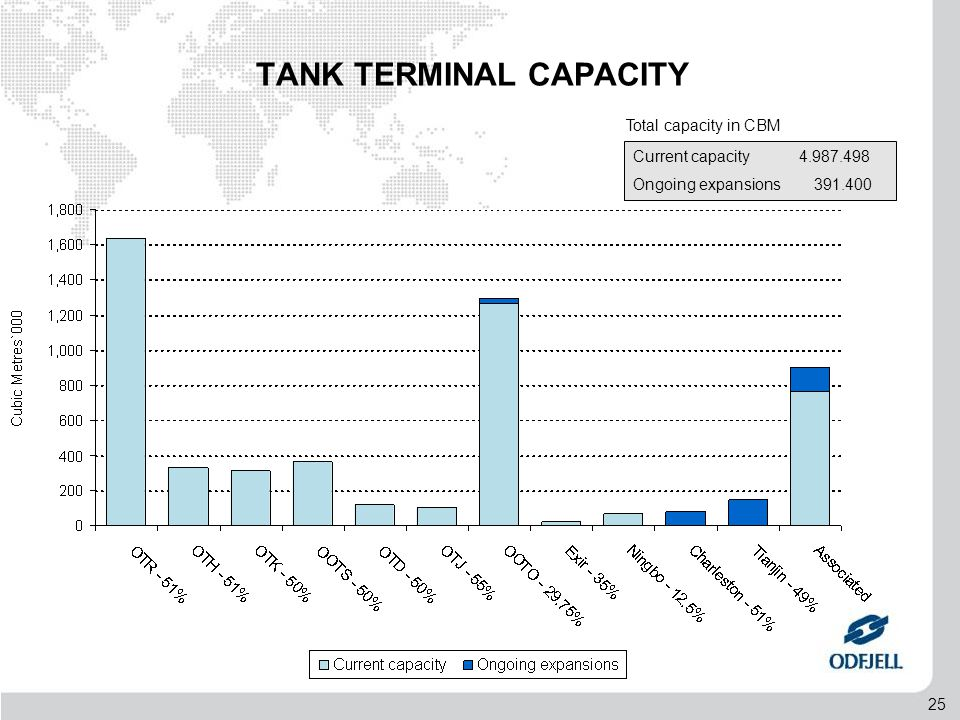 25 TANK TERMINAL CAPACITY Current capacity 4.987.498 Ongoing expansions 391.400 Total capacity in CBM