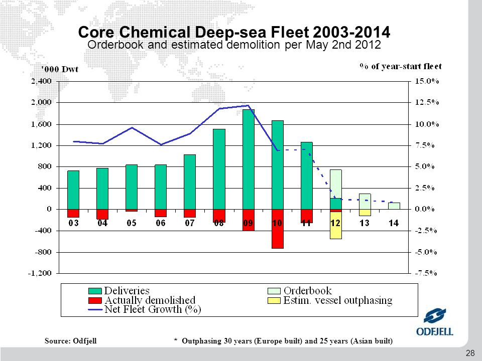 28 Source: Odfjell Core Chemical Deep-sea Fleet 2003-2014 Orderbook and estimated demolition per May 2nd 2012 * Outphasing 30 years (Europe built) and 25 years (Asian built)