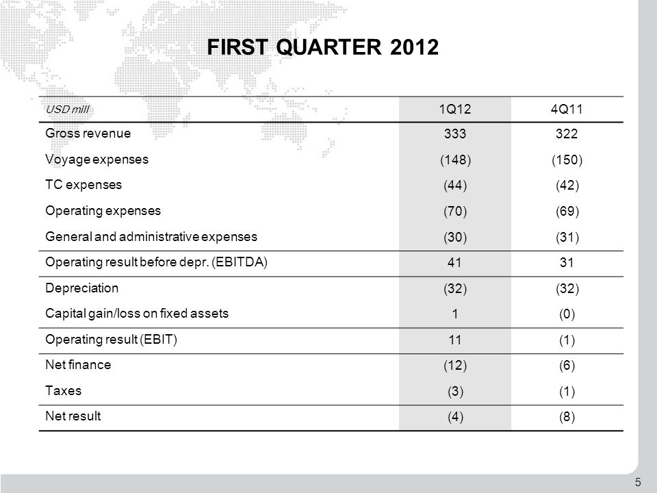 6 QUARTERLY GROSS REVENUE from continued operation (previous quarters restated) USD mill Annual figures 1,048 1,154 1,332