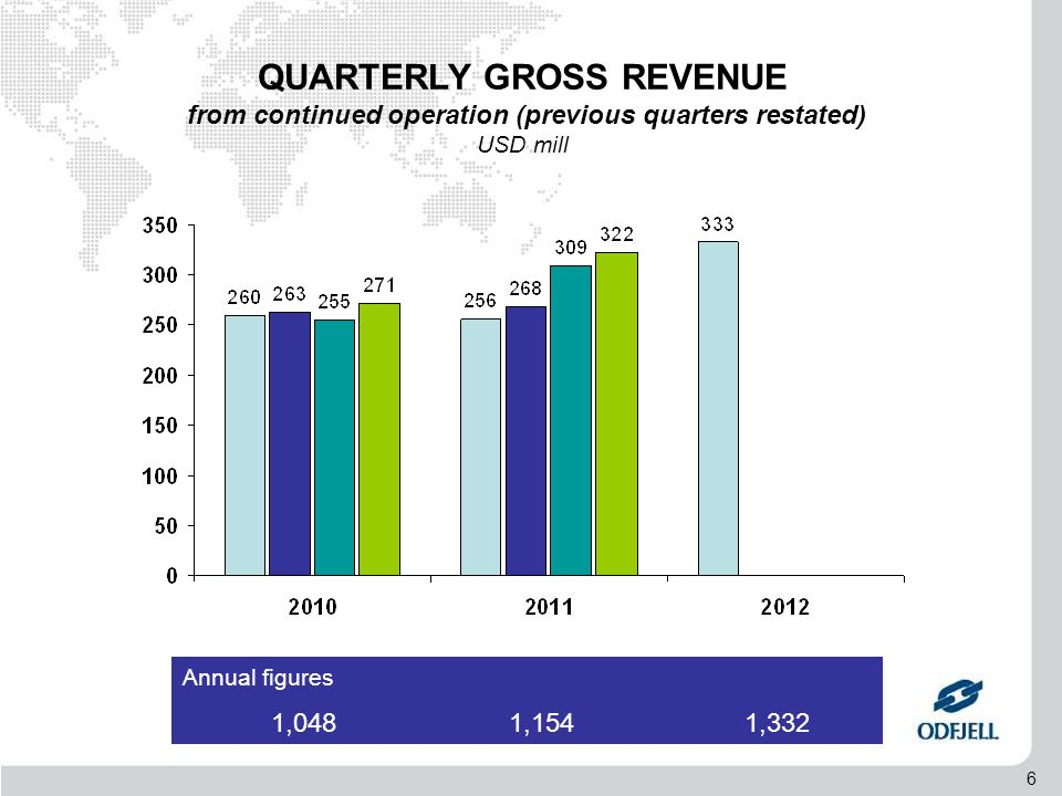 7 EBITDA * All figures reflect actual ownership. 2012 figures are annulised.