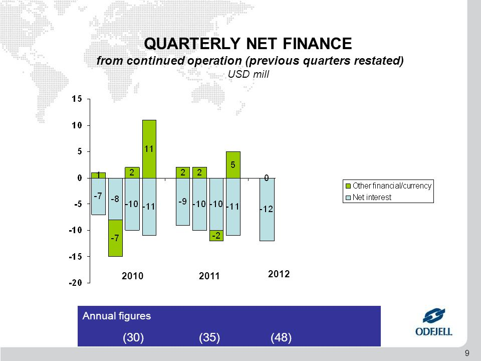 9 Annual figures (30) (35) (48) 20102011 2012 QUARTERLY NET FINANCE from continued operation (previous quarters restated) USD mill
