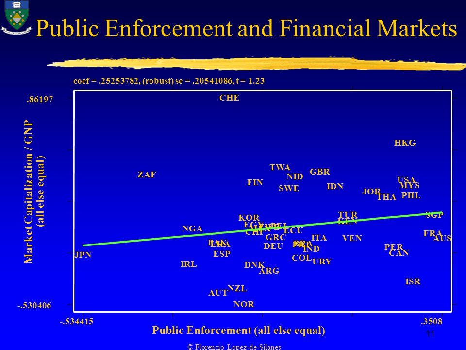© Florencio Lopez-de-Silanes 11 Public Enforcement and Financial Markets coef = , (robust) se = , t = 1.23 Market Capitalization / GNP (all else equal) Public Enforcement (all else equal) JPN ZAF IRL NGA PAK AUT LKA ESP CHE NZL NOR KOR CHI EGY DNK FIN MEX ZWE ARG DEU GRC BEL TWA SWE ECU NID COL PRT BRA IND ITA GBR URY IDN KEN TUR VEN JOR THA PER CAN HKG USA MYS PHL ISR FRA SGP AUS
