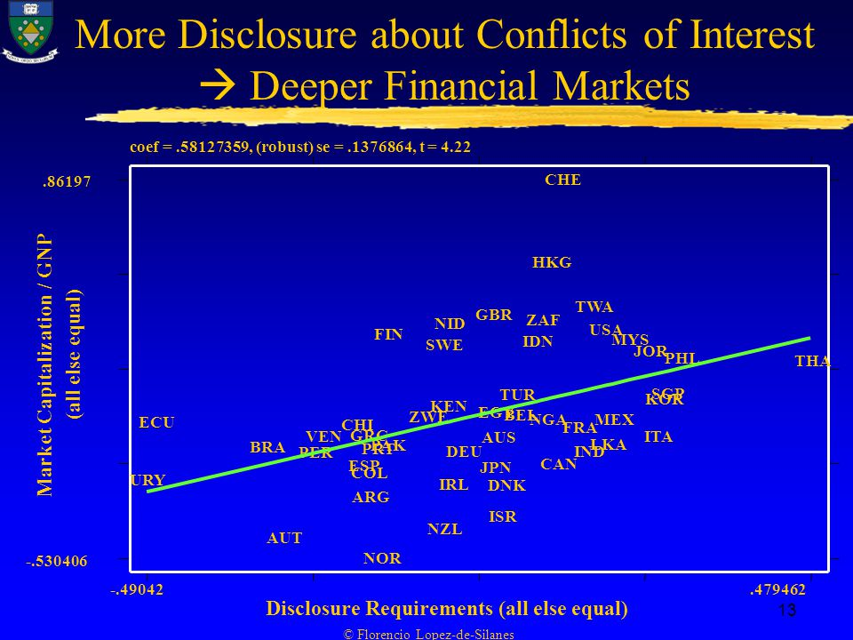 © Florencio Lopez-de-Silanes 13 More Disclosure about Conflicts of Interest  Deeper Financial Markets coef = , (robust) se = , t = 4.22 Market Capitalization / GNP (all else equal) Disclosure Requirements (all else equal) URY ECU BRA AUT PER VEN CHI ESP GRC COL ARG PRT NOR PAK FIN ZWE NZL SWE KEN NID IRL DEU GBR EGY JPN AUS ISR DNK TUR BEL IDN ZAF NGA HKG CAN CHE FRA IND TWA LKA USA MEX MYS JOR ITA KOR SGP PHL THA