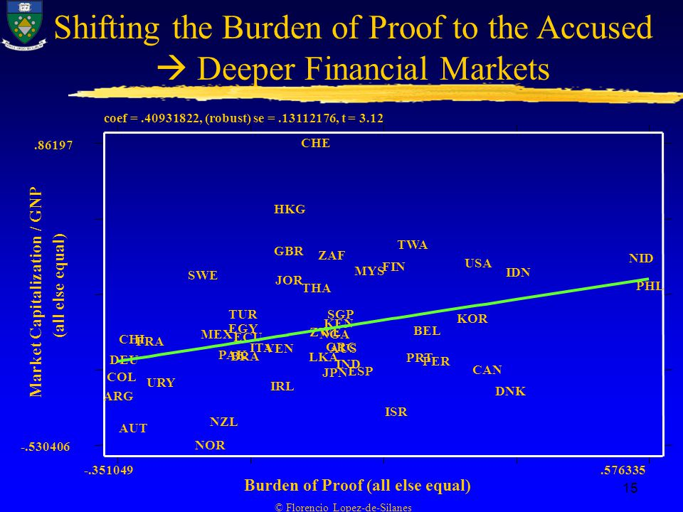 © Florencio Lopez-de-Silanes 15 Shifting the Burden of Proof to the Accused  Deeper Financial Markets coef = , (robust) se = , t = 3.12 Market Capitalization / GNP (all else equal) Burden of Proof (all else equal) ARG COL DEU CHI AUT FRA URY SWE NOR MEX NZL PAK TUR EGY BRA ECU ITA VEN IRL HKG GBR JOR CHE THA LKA ZWE ZAF NGA JPN KEN GRC SGP AUS IND ESP MYS FIN ISR TWA PRT BEL PER KOR USA CAN DNK IDN NID PHL