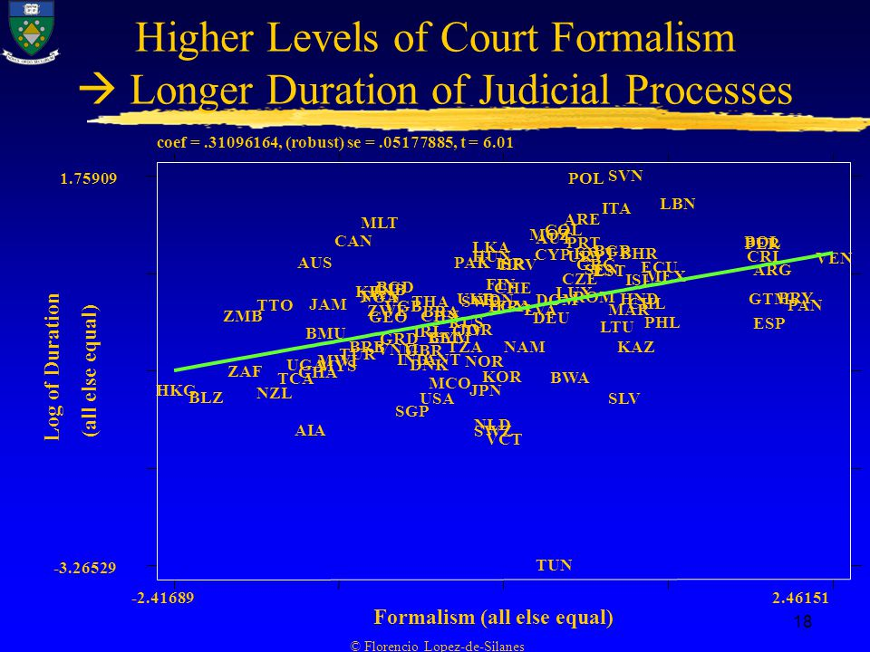 © Florencio Lopez-de-Silanes 18 Higher Levels of Court Formalism  Longer Duration of Judicial Processes coef = , (robust) se = , t = 6.01 Log of Duration Formalism (all else equal) HKG BLZ ZMB ZAF TTO NZL TCA UGA AIA AUS GHA BMU JAM MWI MYS CAN TUR BRB KEN MLT NGA TWN ZWE GEO GIB BGD VNM GRD VGB IND SGP GBR IRL DNK THA USA CHN BRA ANT BELCYM MCO TZA RUS CIV PAK JOR UKR SWE NOR JPN LKA HUN NLD SWZ IDN FIN KOR VCT EGY ISR CHE FRA HRV NAM LVA MOZ DEU CYP TUN AUT DOM COL BWA LUX CZE ARE PRT URY POL ROM KWT GRC SEN EST BGR LTU ITA SLV SVN MAR KAZ BHR HND ISL CHL ECU PHL MEX LBN BOL CRI PER GTM ESP ARG PRY PAN VEN (all else equal)