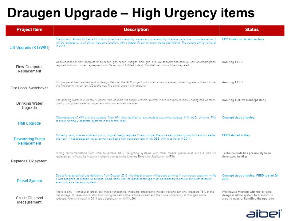 Draugen Upgrade – High Urgency items Project ItemDescriptionStatus Lift Upgrade (K12W01 ) The current Alimak lift has a lot of downtime due to reliabi