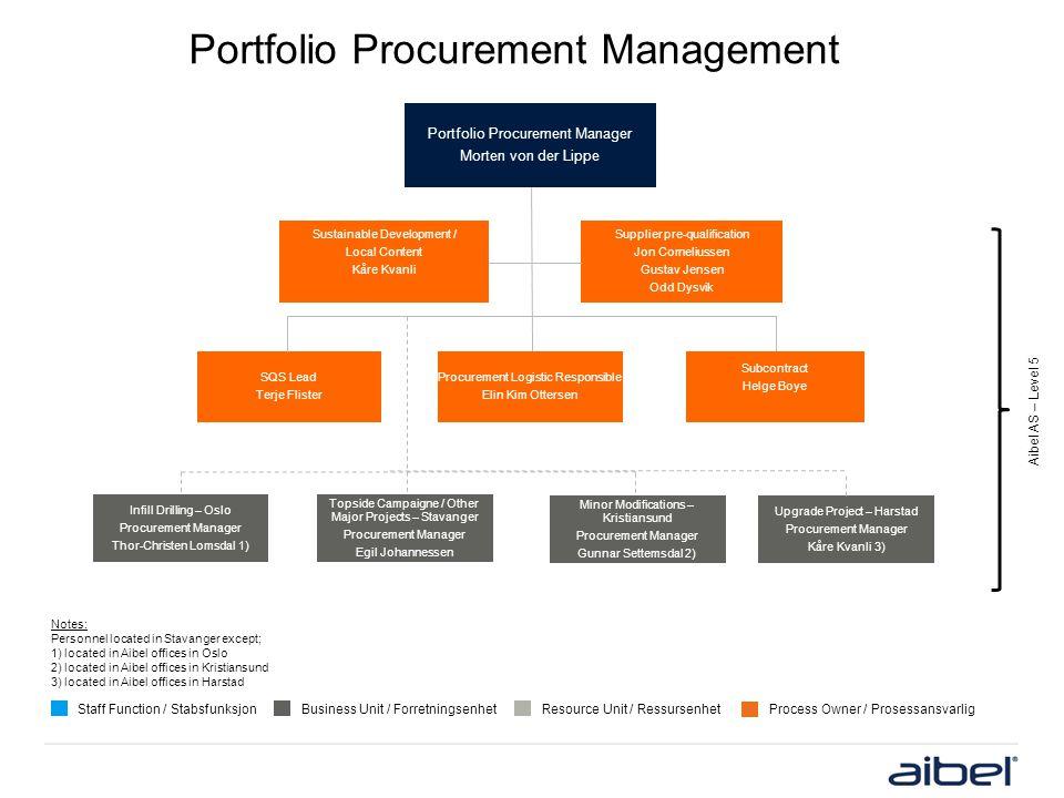 Portfolio Procurement Management Staff Function / StabsfunksjonBusiness Unit / ForretningsenhetResource Unit / RessursenhetProcess Owner / Prosessansv