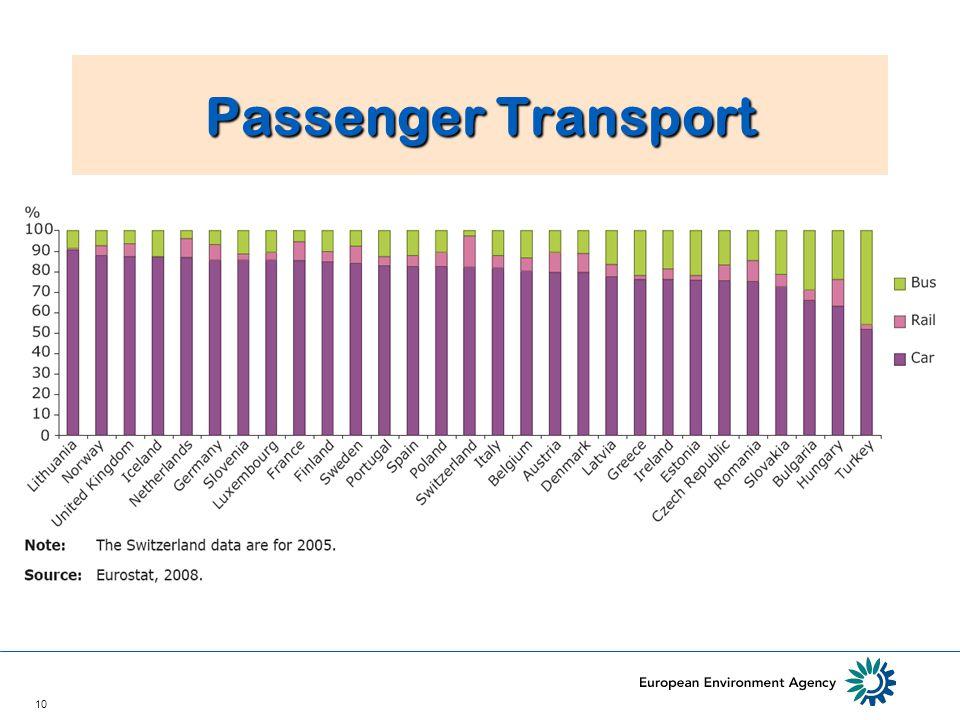 10 Passenger Transport