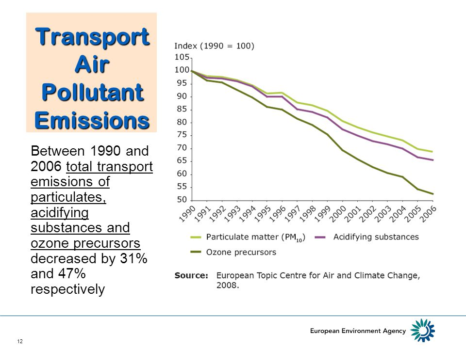 12 Transport Air Pollutant Emissions Between 1990 and 2006 total transport emissions of particulates, acidifying substances and ozone precursors decreased by 31% and 47% respectively