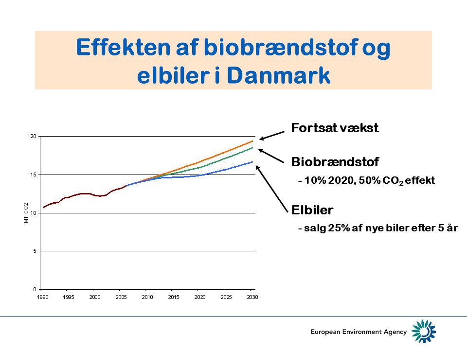 Effekten af biobrændstof og elbiler i Danmark Fortsat vækst Biobrændstof - 10% 2020, 50% CO 2 effekt Elbiler - salg 25% af nye biler efter 5 år