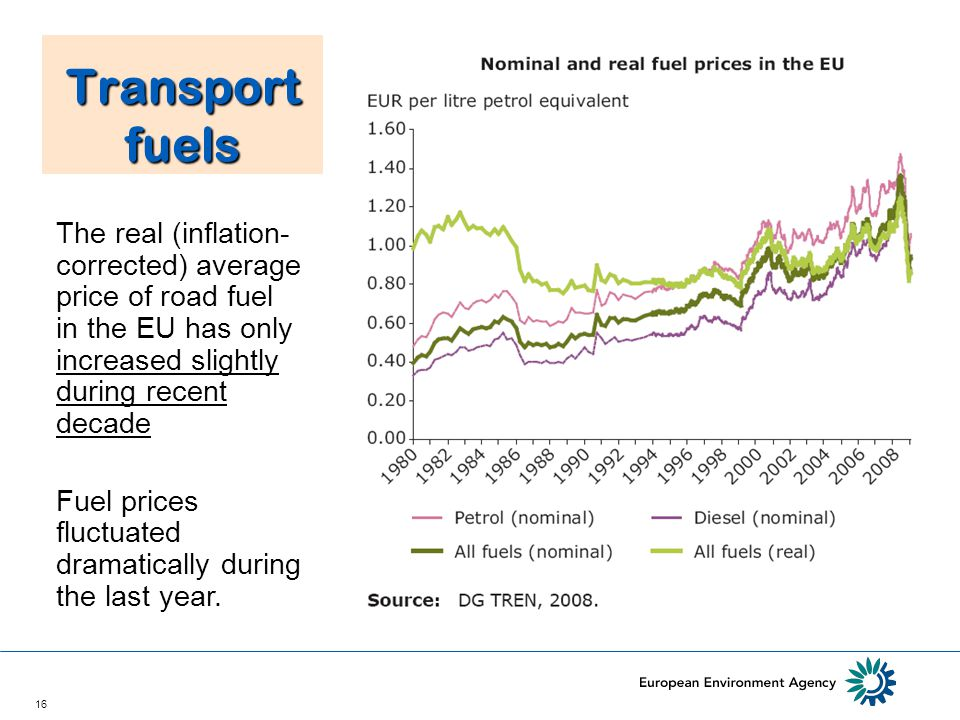 16 Transport fuels The real (inflation- corrected) average price of road fuel in the EU has only increased slightly during recent decade Fuel prices fluctuated dramatically during the last year.