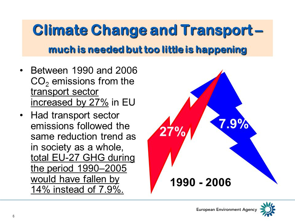 6 Climate Change and Transport – much is needed but too little is happening •Between 1990 and 2006 CO 2 emissions from the transport sector increased by 27% in EU •Had transport sector emissions followed the same reduction trend as in society as a whole, total EU-27 GHG during the period 1990–2005 would have fallen by 14% instead of 7.9%.
