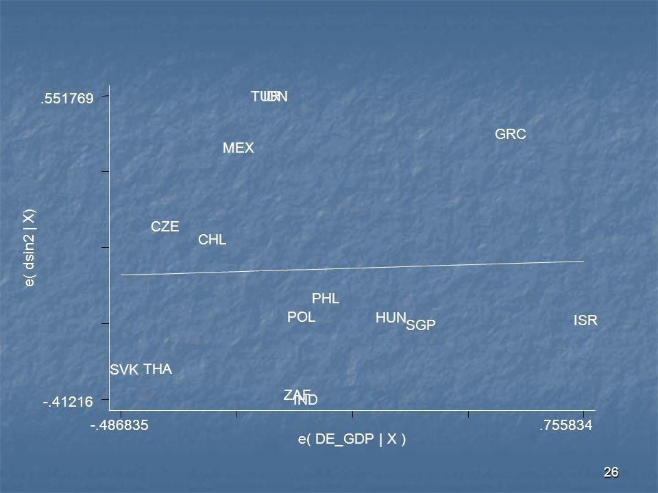 26 e( dsin2 | X) e( DE_GDP | X ) -.486835.755834 -.41216.551769 SVK THA CZE CHL MEX TURIDN ZAF POL IND PHL HUN SGP GRC ISR