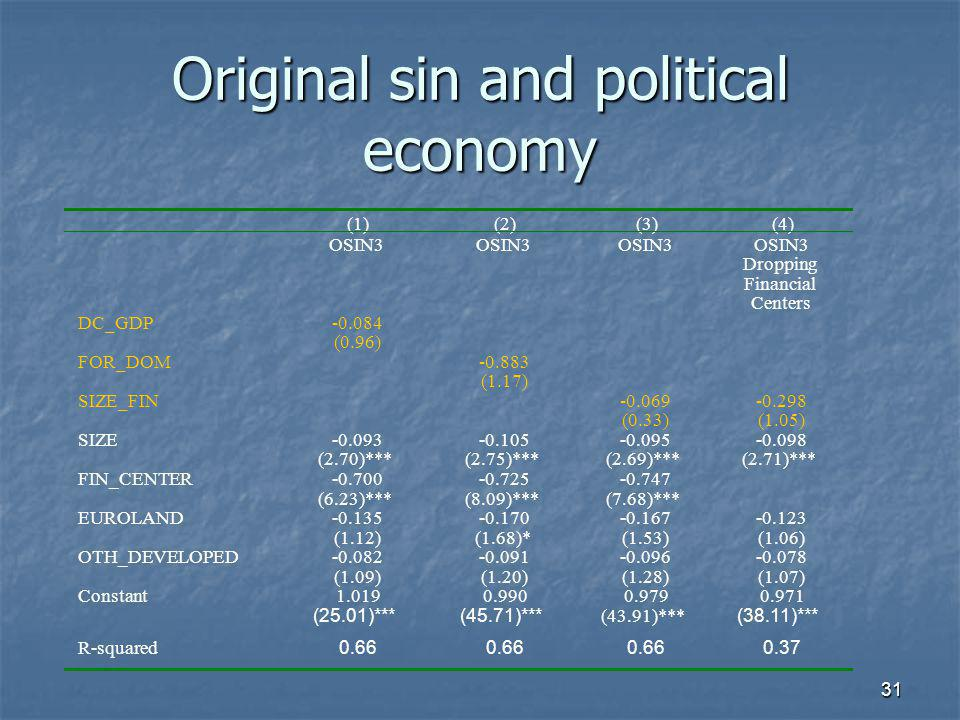 31 Original sin and political economy (1)(2)(3)(4) OSIN3 Dropping Financial Centers DC_GDP-0.084 (0.96) FOR_DOM-0.883 (1.17) SIZE_FIN-0.069-0.298 (0.33)(1.05) SIZE-0.093-0.105-0.095-0.098 (2.70)***(2.75)***(2.69)***(2.71)*** FIN_CENTER-0.700-0.725-0.747 (6.23)***(8.09)***(7.68)*** EUROLAND-0.135-0.170-0.167-0.123 (1.12)(1.68)*(1.53)(1.06) OTH_DEVELOPED-0.082-0.091-0.096-0.078 (1.09)(1.20)(1.28)(1.07) Constant1.0190.9900.9790.971 (25.01)***(45.71)*** (43.91)*** (38.11)*** R-squared 0.66 0.37