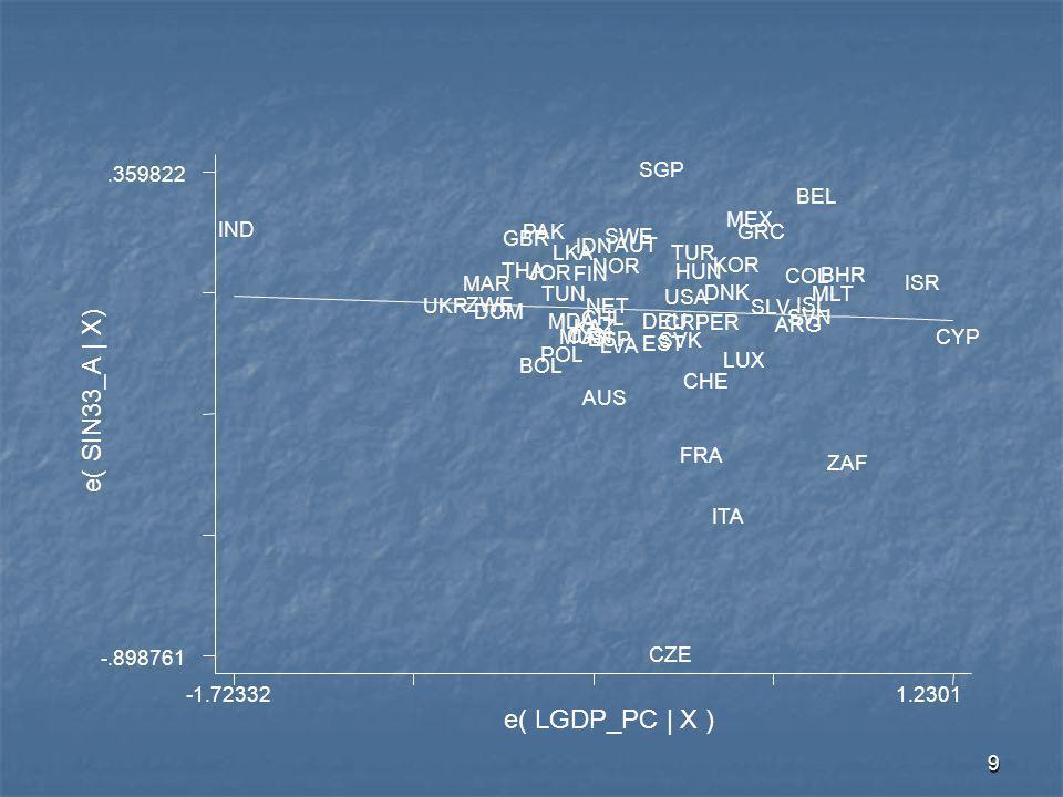 10 coef =.02726463, (robust) se =.08081867, t =.34 e( dsin2 | X) e( GDP_PC | X ) -2.329831.77617 -.53772.426209 IND IDN EGY PHL THA TUR POL MEX VEN SVK ZAF CHL BRA HUN MYS CZE ARG GRC ISR HKG SGP
