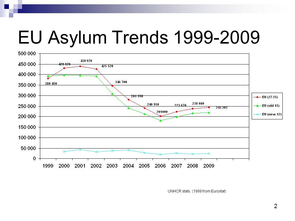 2 EU Asylum Trends 1999-2009 UNHCR stats. (1999 from Eurostat)