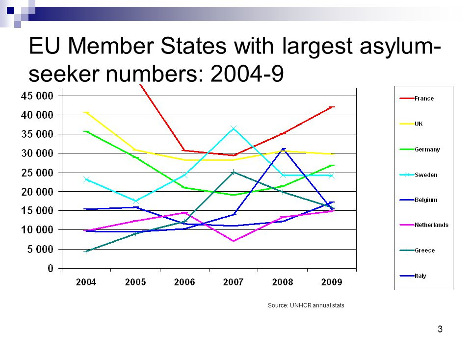 3 EU Member States with largest asylum- seeker numbers: 2004-9 Source: UNHCR annual stats