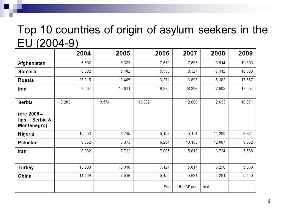 4 Top 10 countries of origin of asylum seekers in the EU (2004-9) Source: UNHCR annual stats 200420052006200720082009 Afghanistan 6,8526,3237,6127,653