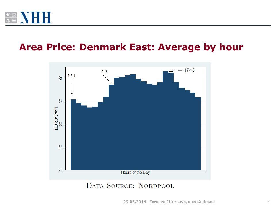 Area Price: Denmark East: Average by hour 29.06.2014Fornavn Etternavn, navn@nhh.no4