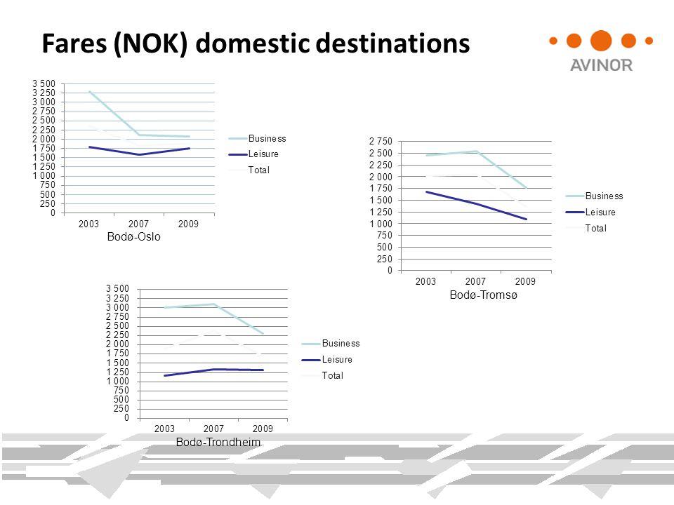 Fares (NOK) domestic destinations Bodø-Oslo Bodø-Tromsø Bodø-Trondheim
