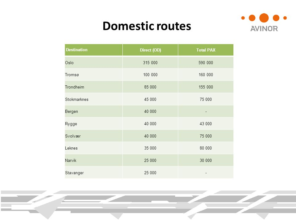 Domestic routes DestinationDirect (OD)Total PAX Oslo315 000590 000 Tromsø100 000160 000 Trondheim85 000155 000 Stokmarknes45 00075 000 Bergen40 000- R
