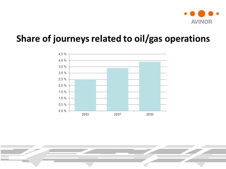 Share of journeys related to oil/gas operations
