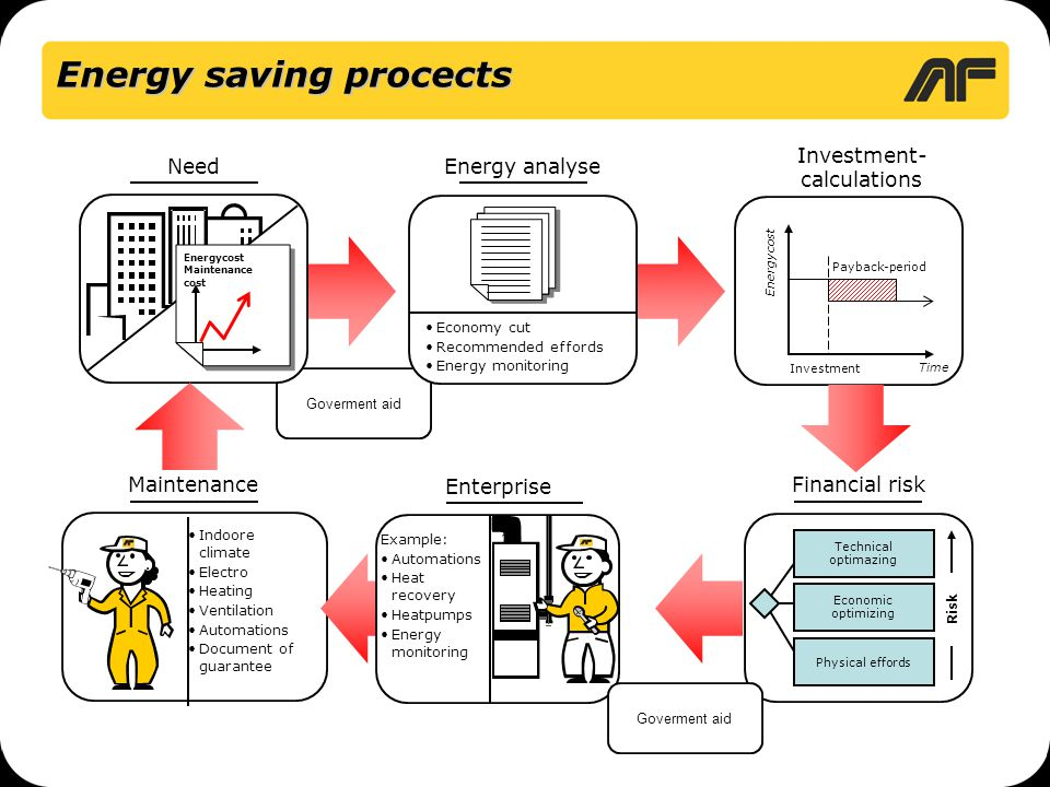 Energy saving procects Goverment aid Time Energycost Payback-period Investment Energy analyse Investment- calculations Need Financial risk Maintenance Energycost Maintenance cost Technical optimazing Economic optimizing Physical effords Risk •Indoore climate •Electro •Heating •Ventilation •Automations •Document of guarantee Enterprise Example: •Automations •Heat recovery •Heatpumps •Energy monitoring •Economy cut •Recommended effords •Energy monitoring Goverment aid