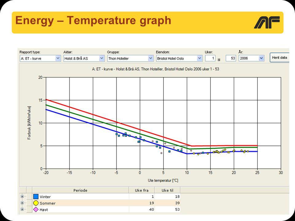 Energy – Temperature graph
